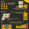 Email threats 2017: The big numbers (infograph)