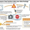 How Ransomware take your data hostage