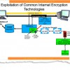 SIGINT victory: NSA and GCHQ unlock online encryption from big internet companies.