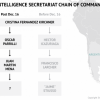 """New """"National Federal Intelligence Agency"""" under discussion in Argentina."""