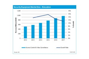 The Americas Security News.- This IHS chart shows security equipment market size for the education sector from 2012 to 2017.