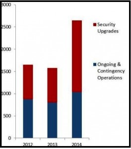 U.S.-Embassies-Security-Budget-2012-2014